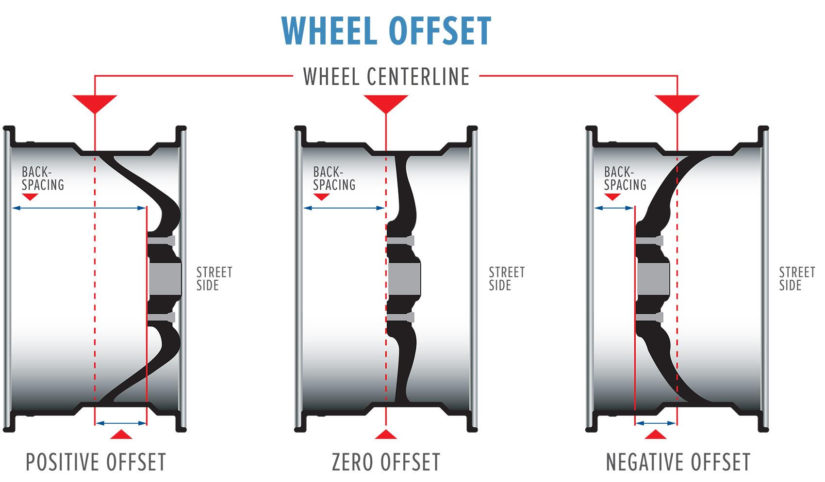 Wheel Offset Graphic
